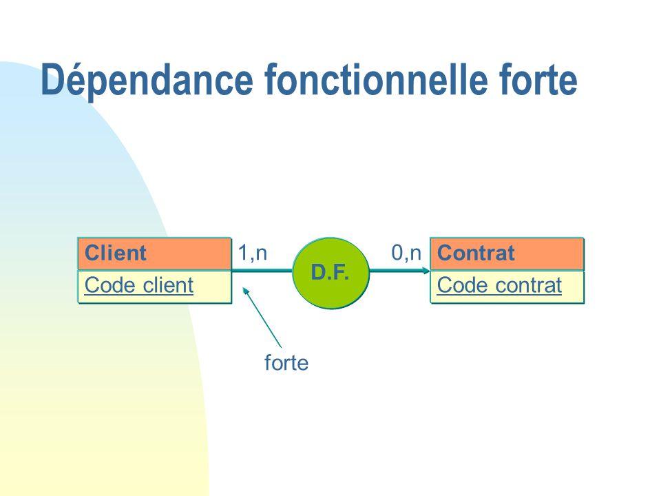 Client Code client D.F. Contrat Code contrat 1,n0,n forte Dépendance fonctionnelle forte