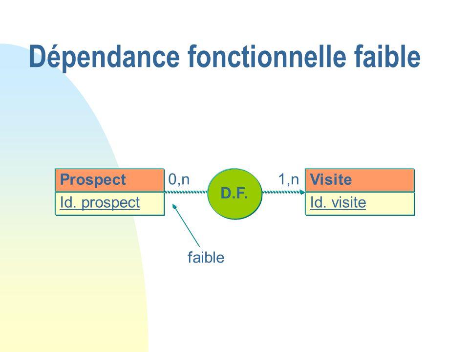 Prospect Id. prospect D.F. Visite Id. visite 0,n1,n faible Dépendance fonctionnelle faible