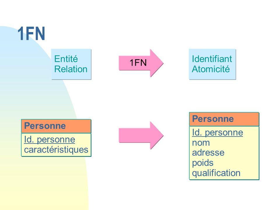Entité Relation 1FN Identifiant Atomicité Personne Id. personne caractéristiques Personne Id. personne nom adresse poids qualification 1FN