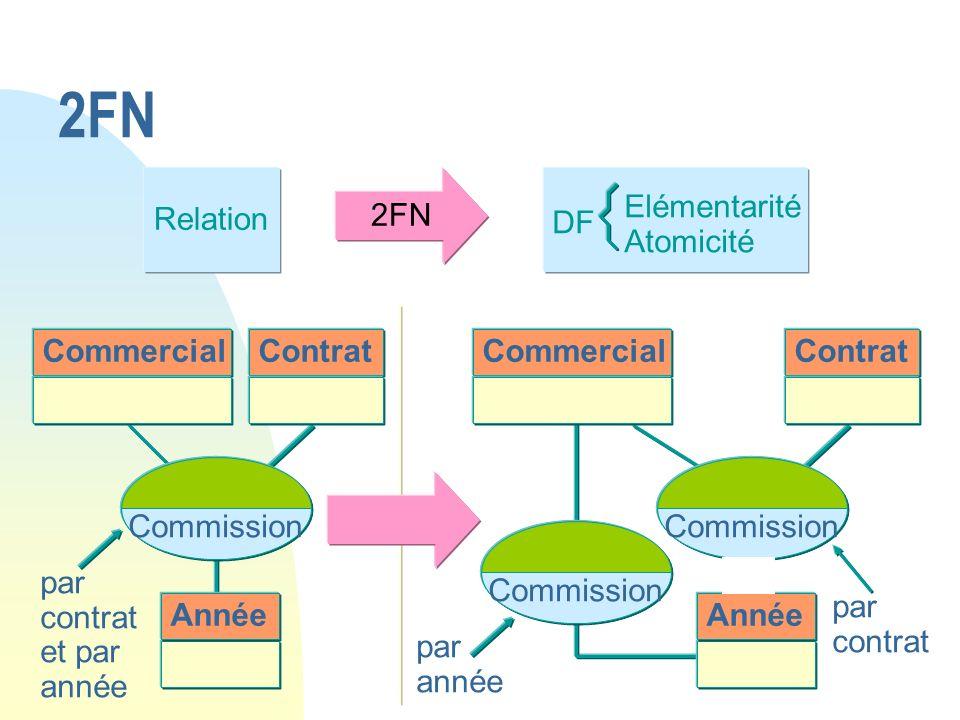 Relation 2FN Commercial DF Elémentarité Atomicité Contrat Commission Année par contrat et par année Contrat Commission par contrat par année Commercia