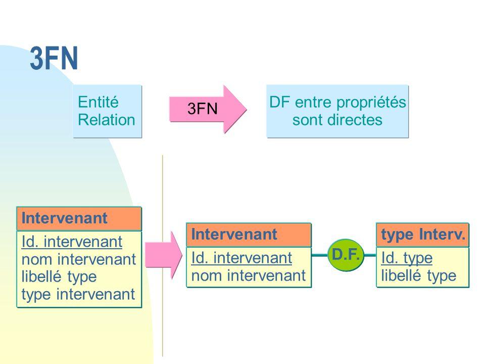 Entité Relation 3FN DF entre propriétés sont directes Intervenant Id. intervenant nom intervenant libellé type type intervenant Intervenant Id. interv
