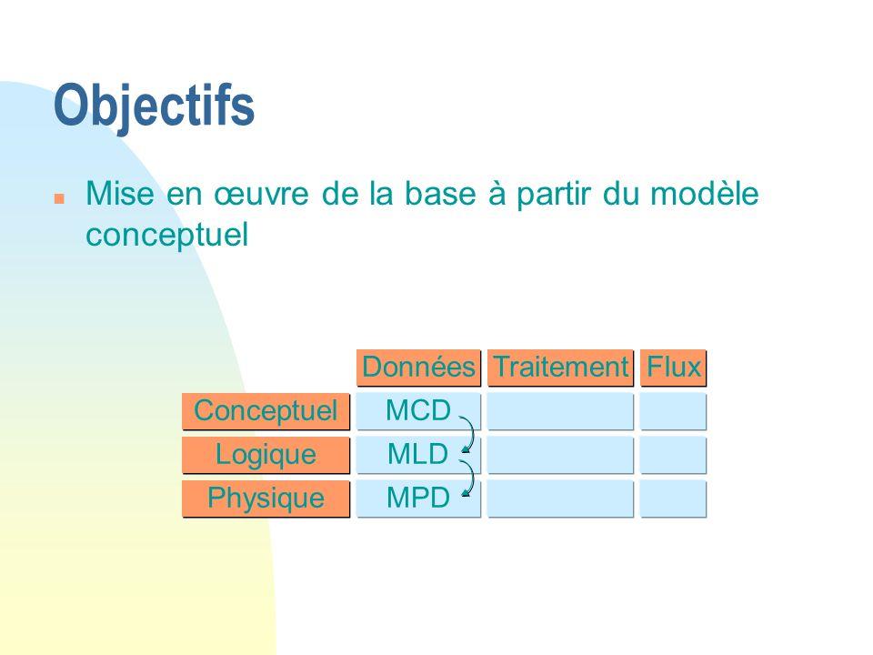 Données Traitement Flux Conceptuel Physique Logique MCD MLD MPD Objectifs n Mise en œuvre de la base à partir du modèle conceptuel