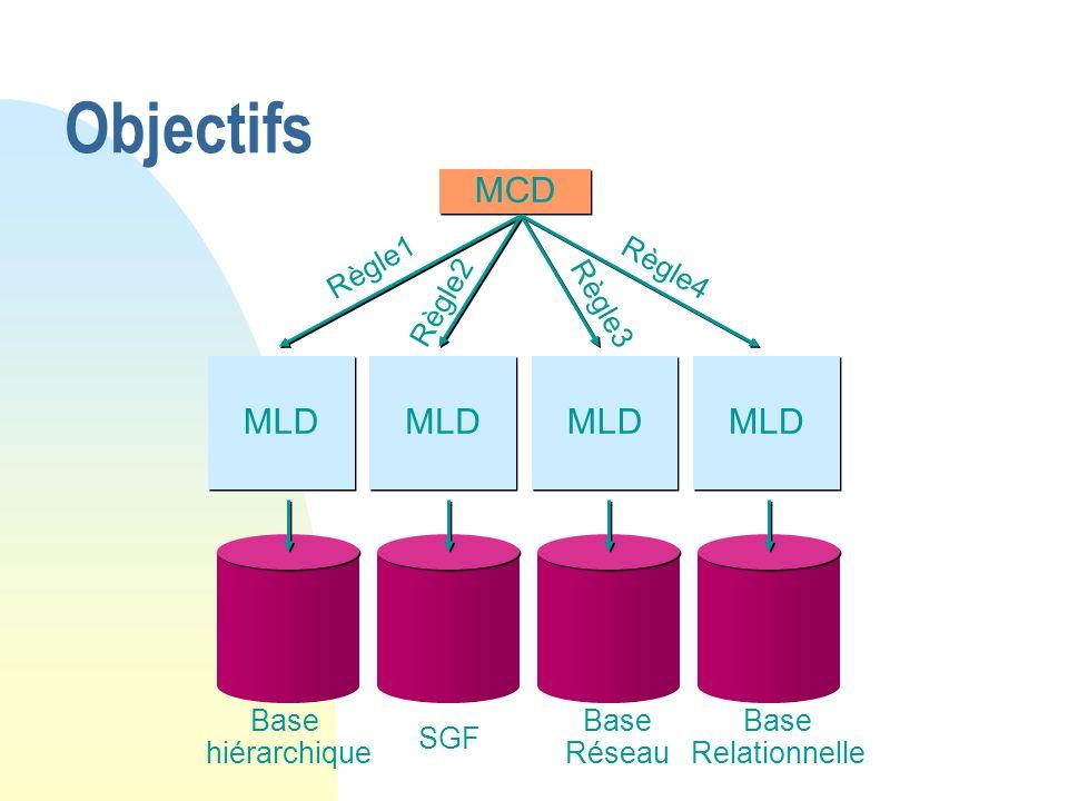 MCD MLD Règle1 Règle2 Règle3 Règle4 Base hiérarchique SGF Base Réseau Base Relationnelle Objectifs