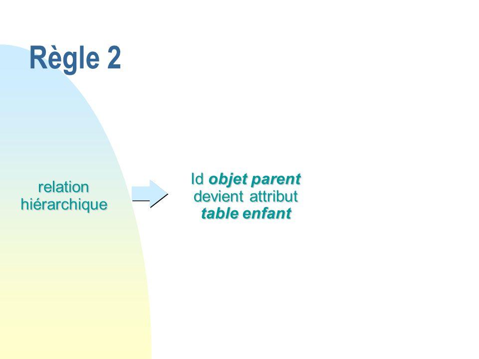 Règle 2 Id objet parent devient attribut table enfant relation hiérarchique