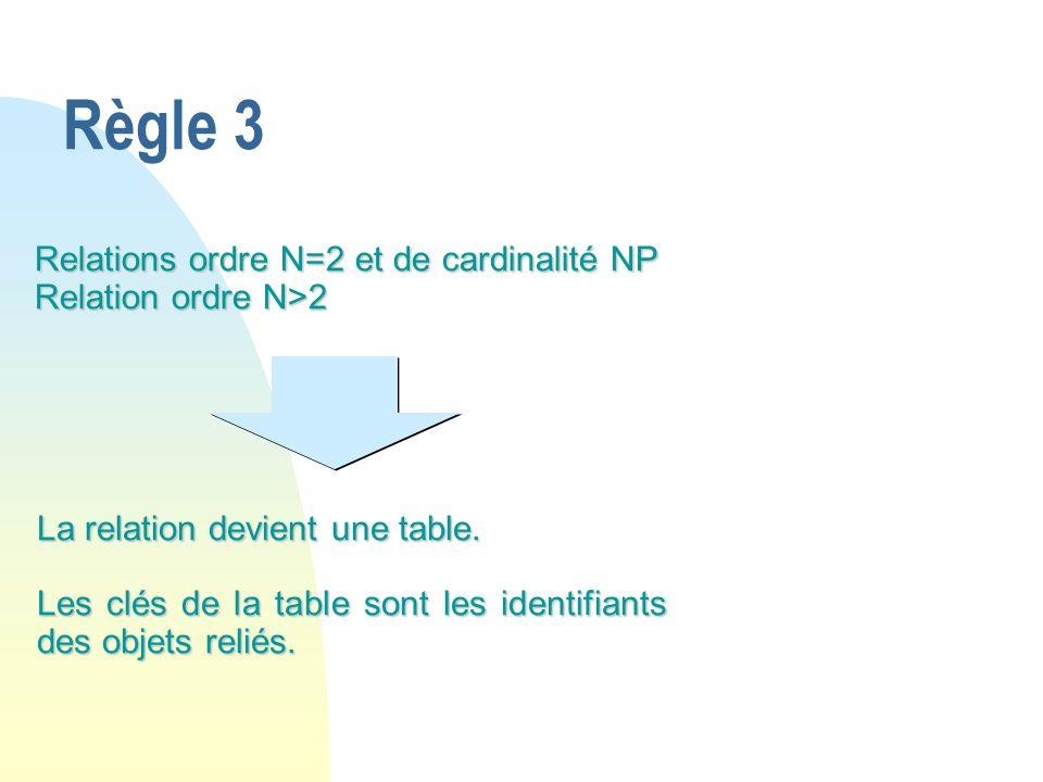 Règle 3 La relation devient une table. Les clés de la table sont les identifiants des objets reliés. Relations ordre N=2 et de cardinalité NP Relation