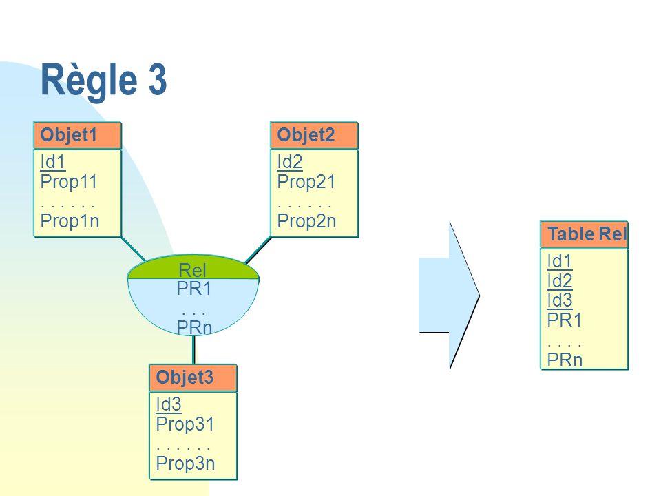 Règle 3 Objet1 Id1 Prop11... Prop1n Objet2 Id2 Prop21... Prop2n Objet3 Id3 Prop31... Prop3n Rel PR1... PRn Table Rel Id1 Id2 Id3 PR1.. PRn