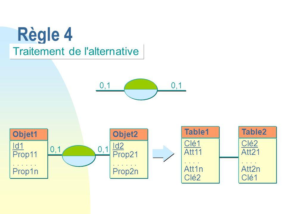 Règle 4 Objet1 Id1 Prop11... Prop1n Table1 Clé1 Att11.. Att1n Clé2 Objet2 Id2 Prop21... Prop2n 0,1 Table2 Clé2 Att21.. Att2n Clé1 Traitement de l'alte