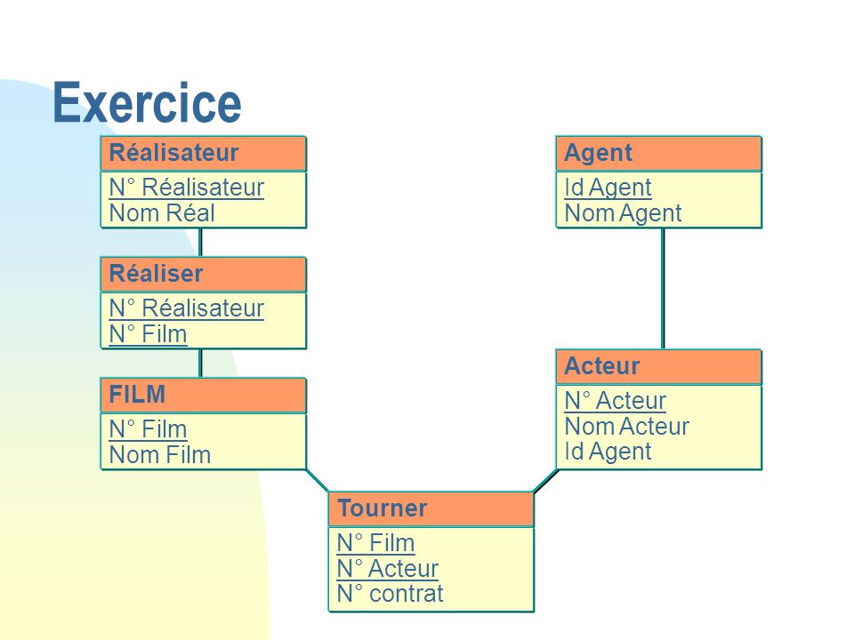 Exercice Réalisateur N° Réalisateur Nom Réal FILM N° Film Nom Film Agent Id Agent Nom Agent Acteur N° Acteur Nom Acteur Id Agent Réaliser N° Réalisate
