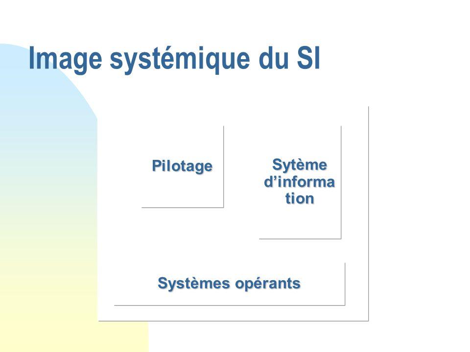 Image systémique du SI Pilotage Sytème dinforma tion Systèmes opérants