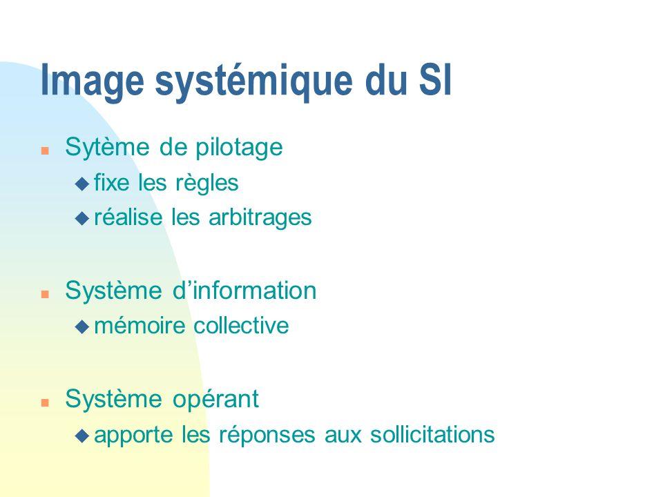 Image systémique du SI n Sytème de pilotage u fixe les règles u réalise les arbitrages n Système dinformation u mémoire collective n Système opérant u