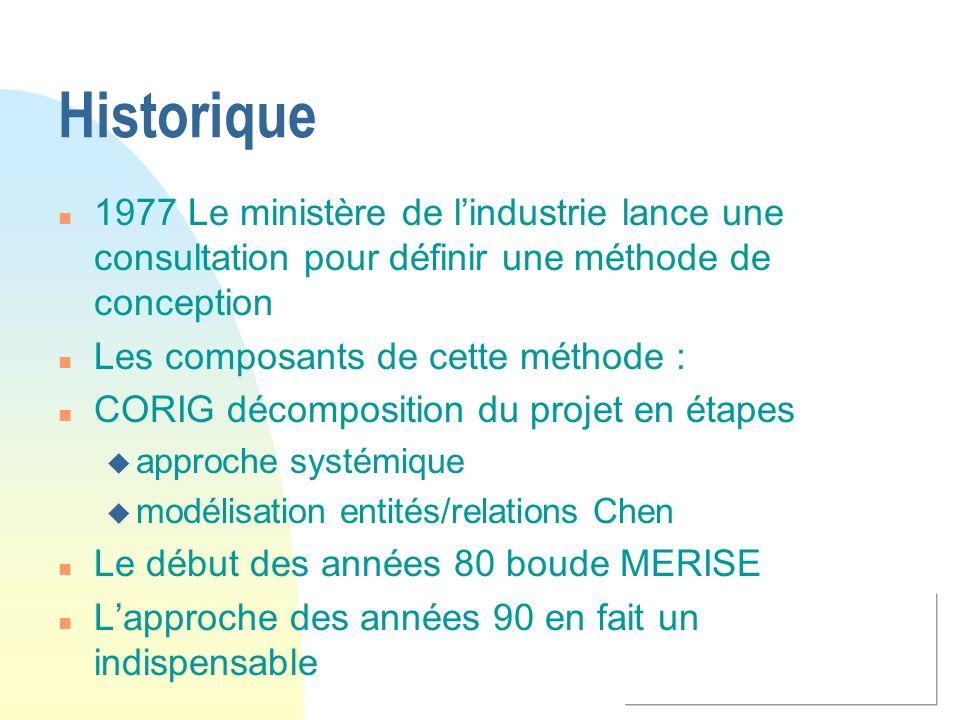Historique n 1977 Le ministère de lindustrie lance une consultation pour définir une méthode de conception n Les composants de cette méthode : n CORIG