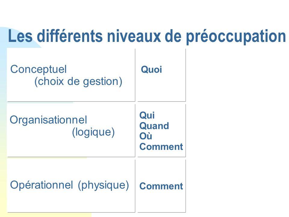 Les différents niveaux de préoccupation Conceptuel (choix de gestion) Organisationnel (logique) Opérationnel (physique) Quoi Qui Quand Où Comment