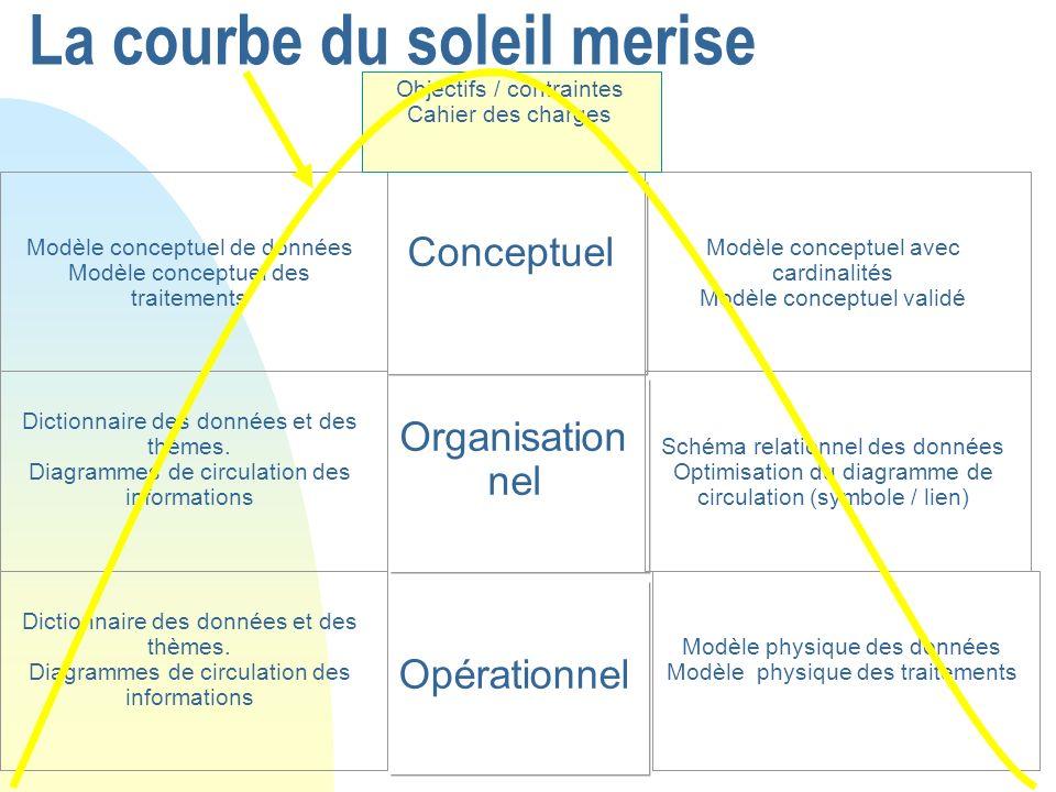 La courbe du soleil merise Conceptuel Organisation nel Opérationnel Modèle conceptuel de données Modèle conceptuel des traitements Dictionnaire des do