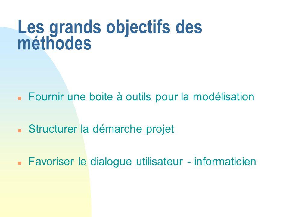 Les grands objectifs des méthodes n Fournir une boite à outils pour la modélisation n Structurer la démarche projet n Favoriser le dialogue utilisateu
