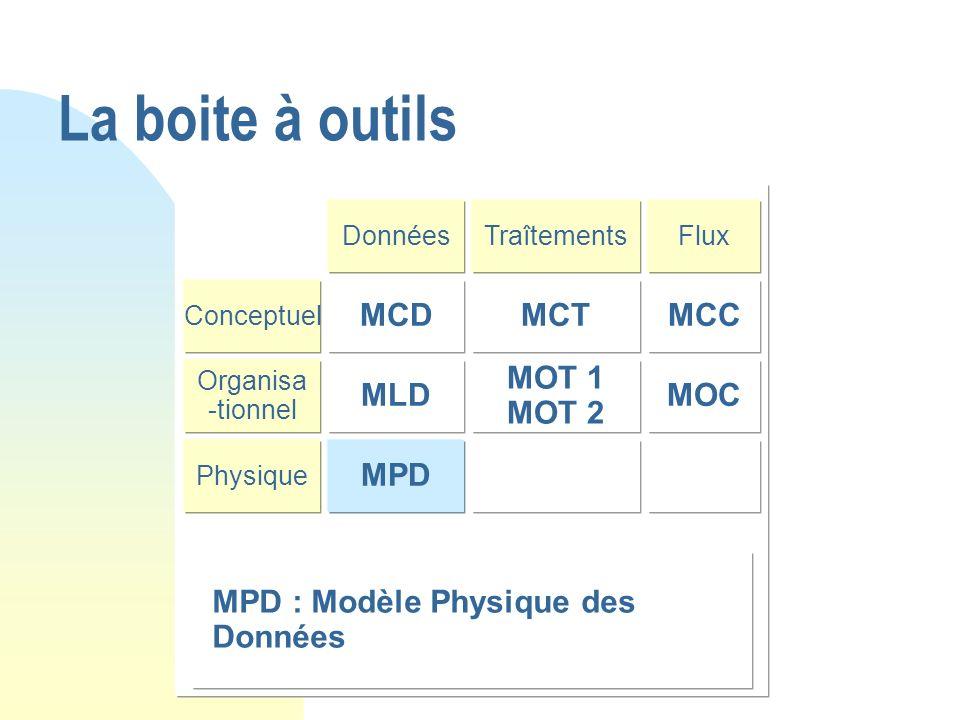La boite à outils DonnéesTraîtementsFlux Conceptuel MCTMCC Organisa -tionnel MOT 1 MOT 2 MOC Physique MPD MLD MCD MPD : Modèle Physique des Données