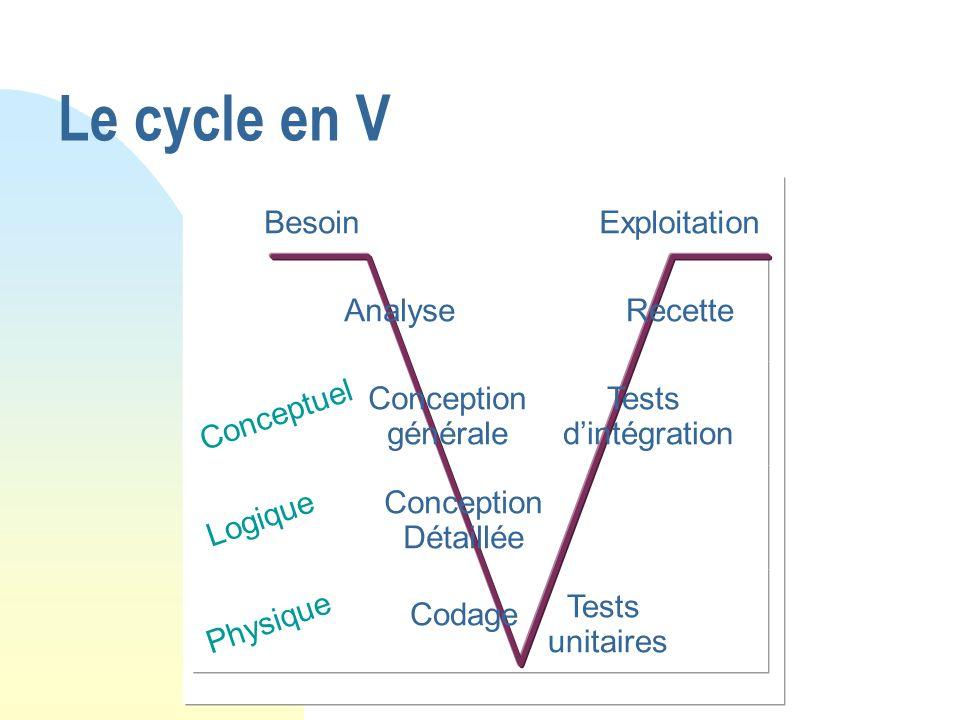 Le cycle en V BesoinExploitation AnalyseRecette Conception générale Conception Détaillée Codage Tests unitaires Tests dintégration Conceptuel Logique