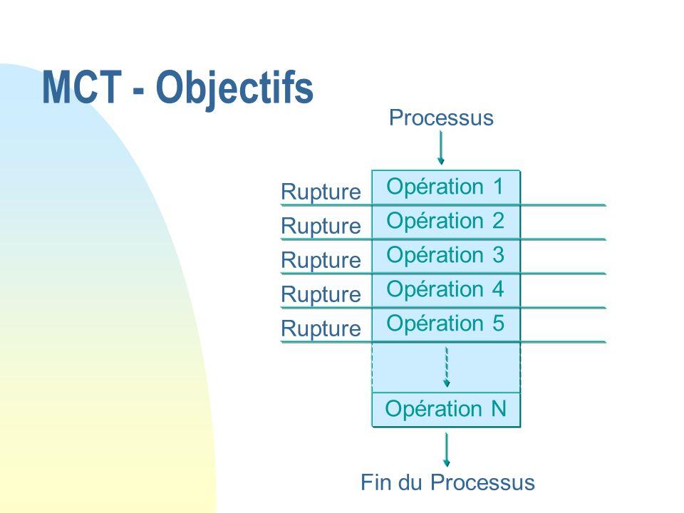 MCT - Objectifs Opération 1 Opération 2 Opération 3 Opération 4 Opération 5 Opération N Processus Fin du Processus Rupture