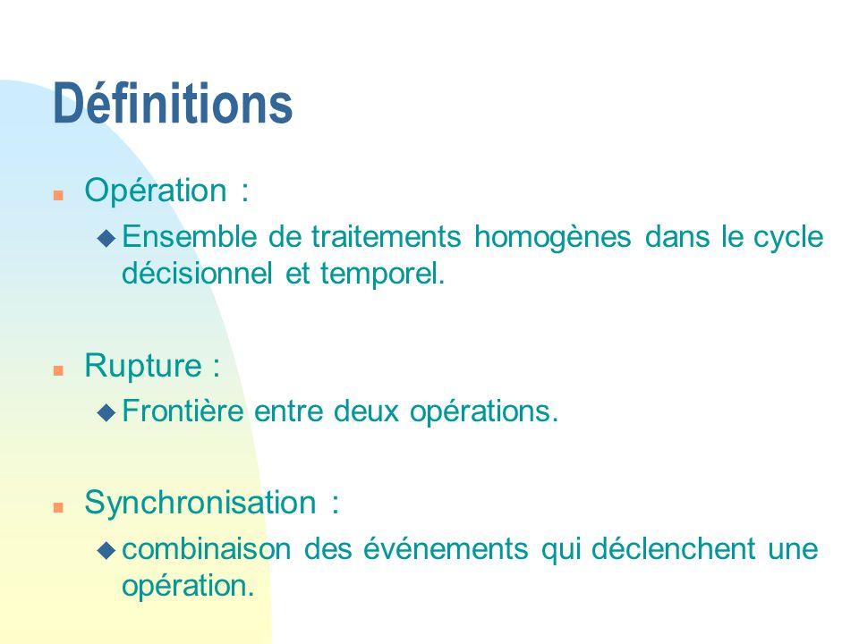 Définitions n Opération : u Ensemble de traitements homogènes dans le cycle décisionnel et temporel. n Rupture : u Frontière entre deux opérations. n
