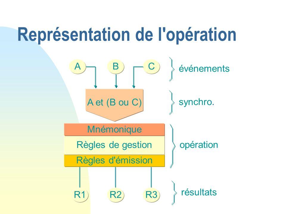 Représentation de l'opération Règles d'émission ABC A et (B ou C) Règles de gestion Mnémonique R1R2R3 événements synchro. résultats opération