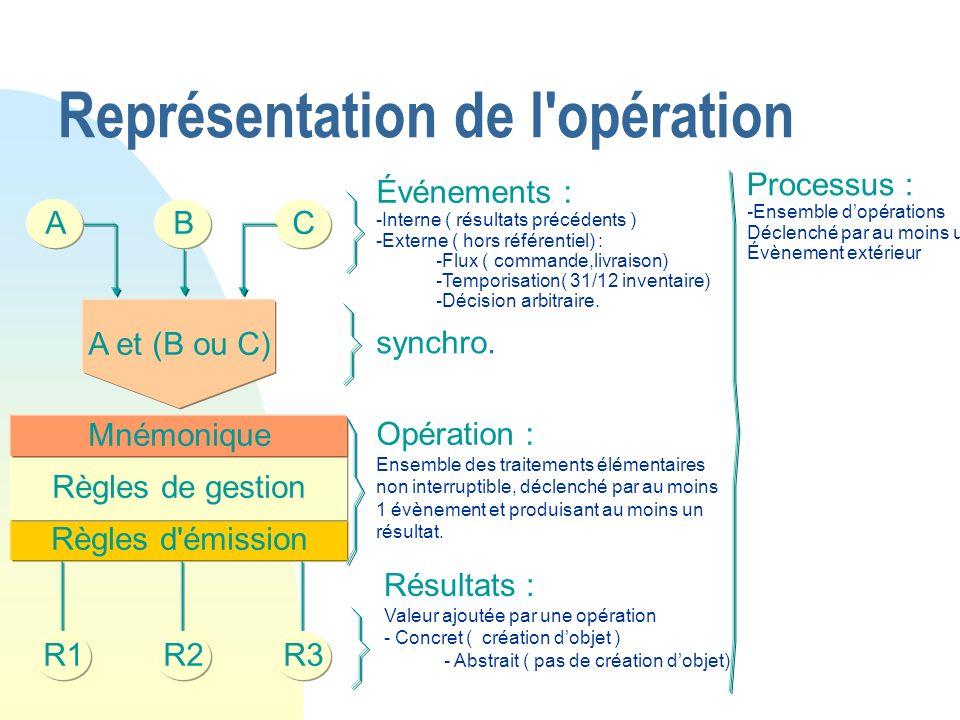 Représentation de l'opération Règles d'émission ABC A et (B ou C) Règles de gestion Mnémonique R1R2R3 Événements : - -Interne ( résultats précédents )