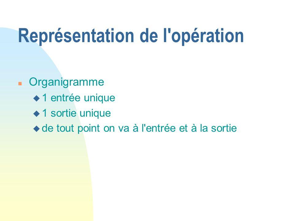 Représentation de l'opération n Organigramme u 1 entrée unique u 1 sortie unique u de tout point on va à l'entrée et à la sortie