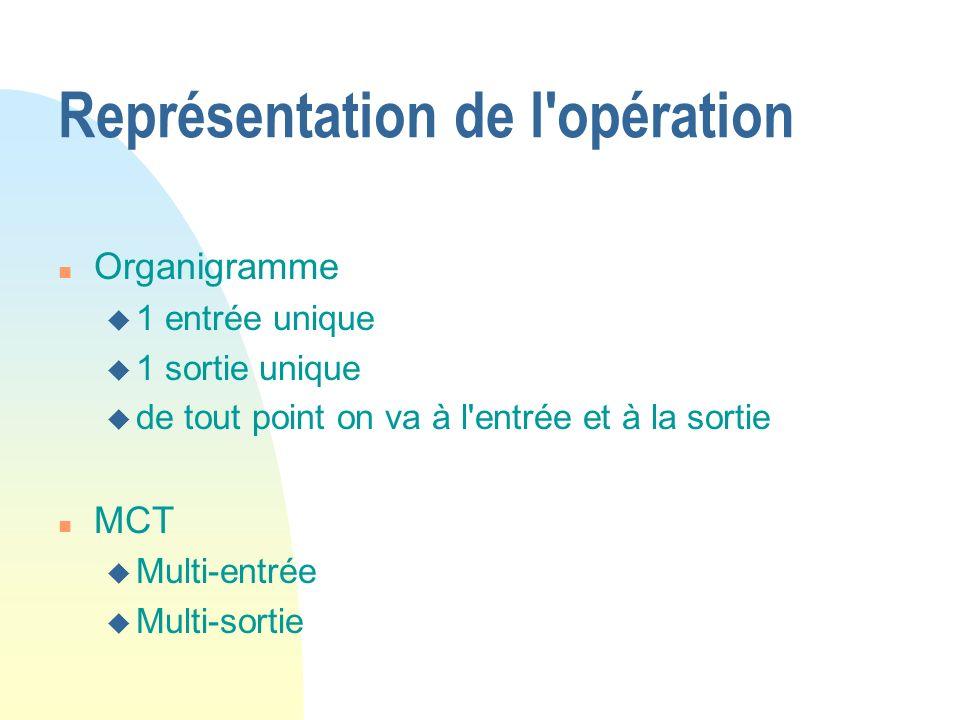 Représentation de l'opération n Organigramme u 1 entrée unique u 1 sortie unique u de tout point on va à l'entrée et à la sortie n MCT u Multi-entrée