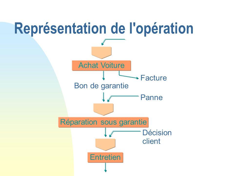 Représentation de l'opération Achat Voiture Bon de garantie Facture Panne Réparation sous garantie Décision client Entretien