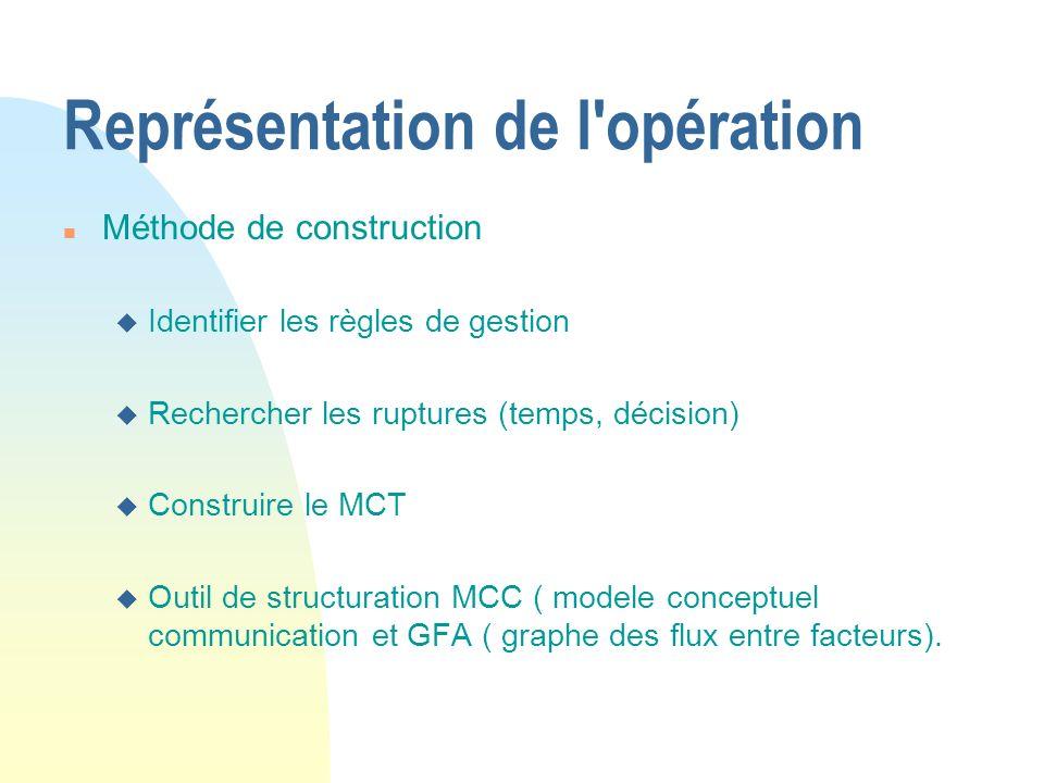 Représentation de l'opération n Méthode de construction u Identifier les règles de gestion u Rechercher les ruptures (temps, décision) u Construire le