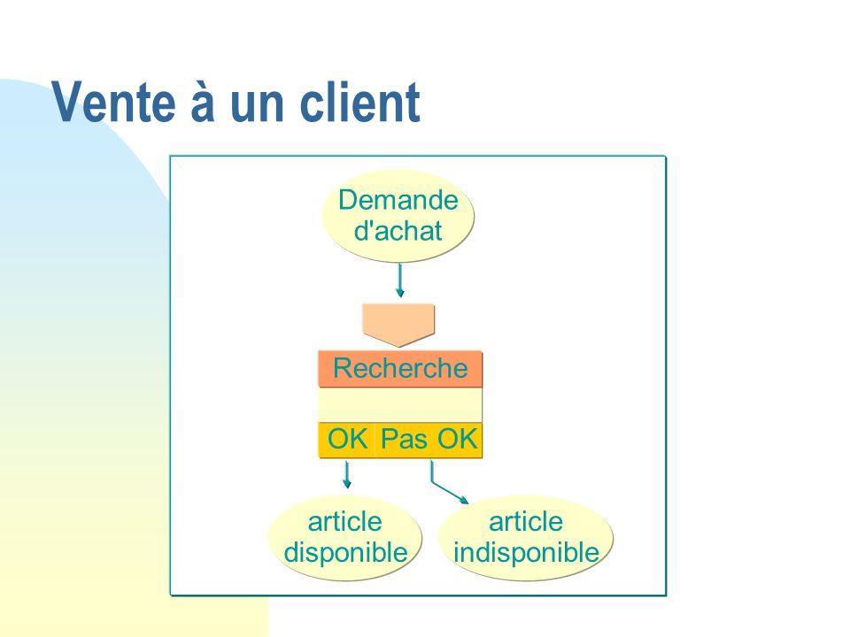 Vente à un client OKPas OK Recherche article disponible Demande d'achat article indisponible