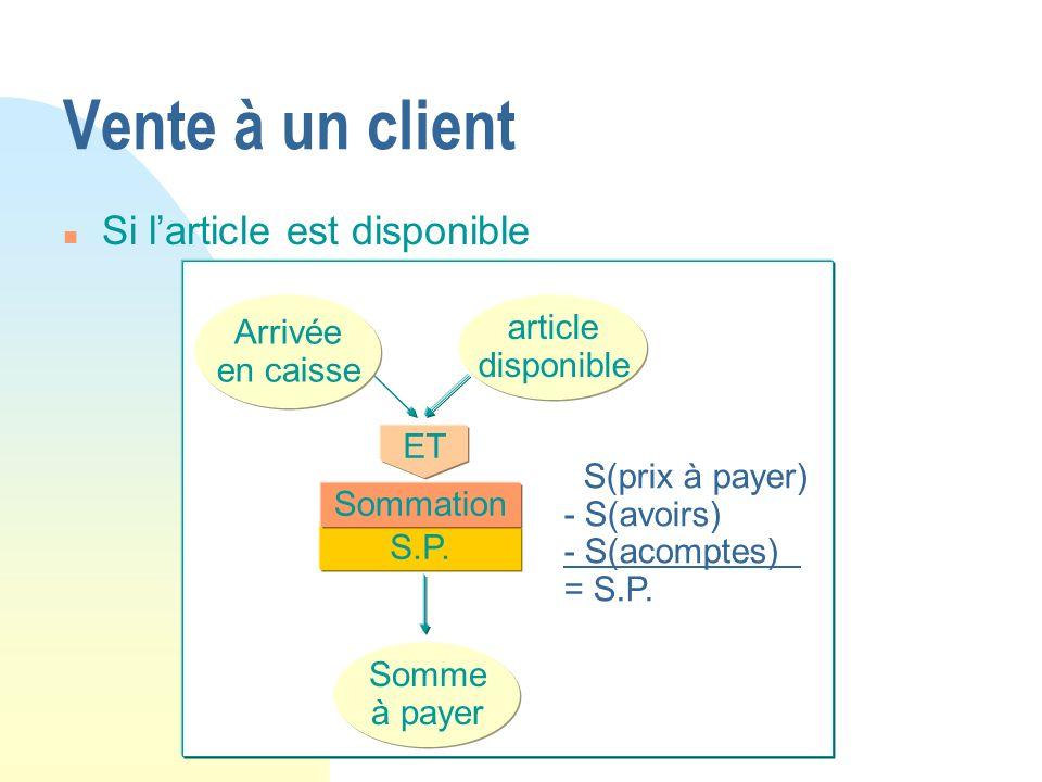 ET article disponible Arrivée en caisse Somme à payer S(prix à payer) - S(avoirs) - S(acomptes) = S.P. S.P. Sommation Vente à un client n Si larticle