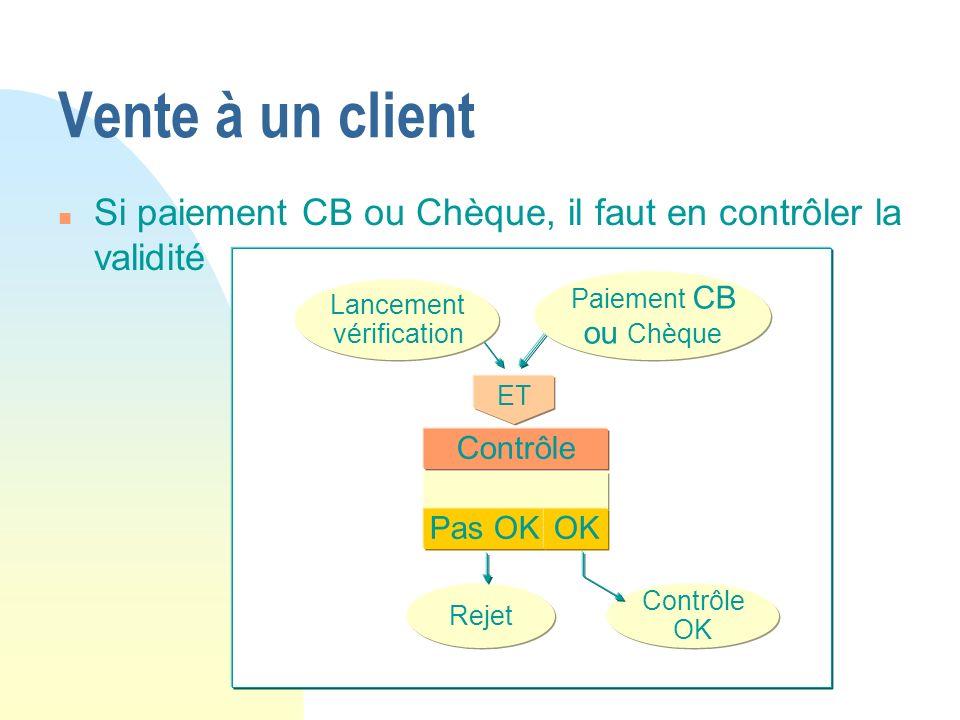 Vente à un client n Si paiement CB ou Chèque, il faut en contrôler la validité ET Rejet Contrôle OK Contrôle Pas OKOK Paiement CB ou Chèque Lancement