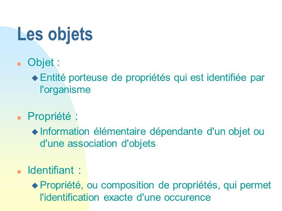 Les objets n Objet : u Entité porteuse de propriétés qui est identifiée par l'organisme n Propriété : u Information élémentaire dépendante d'un objet