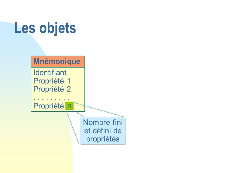Mnémonique Identifiant Propriété 1 Propriété 2......... Propriété n n Nombre fini et défini de propriétés Les objets