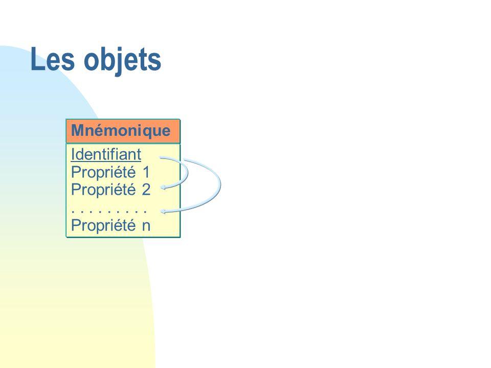 Mnémonique Identifiant Propriété 1 Propriété 2......... Propriété n Les objets