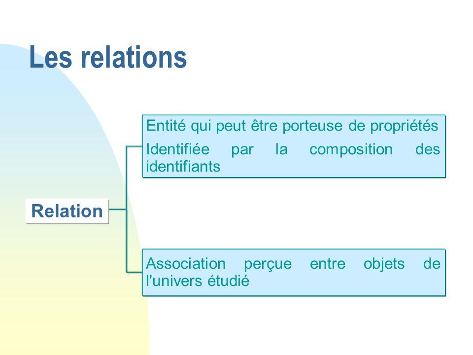 Relation Entité qui peut être porteuse de propriétés Identifiée par la composition des identifiants Association perçue entre objets de l'univers étudi