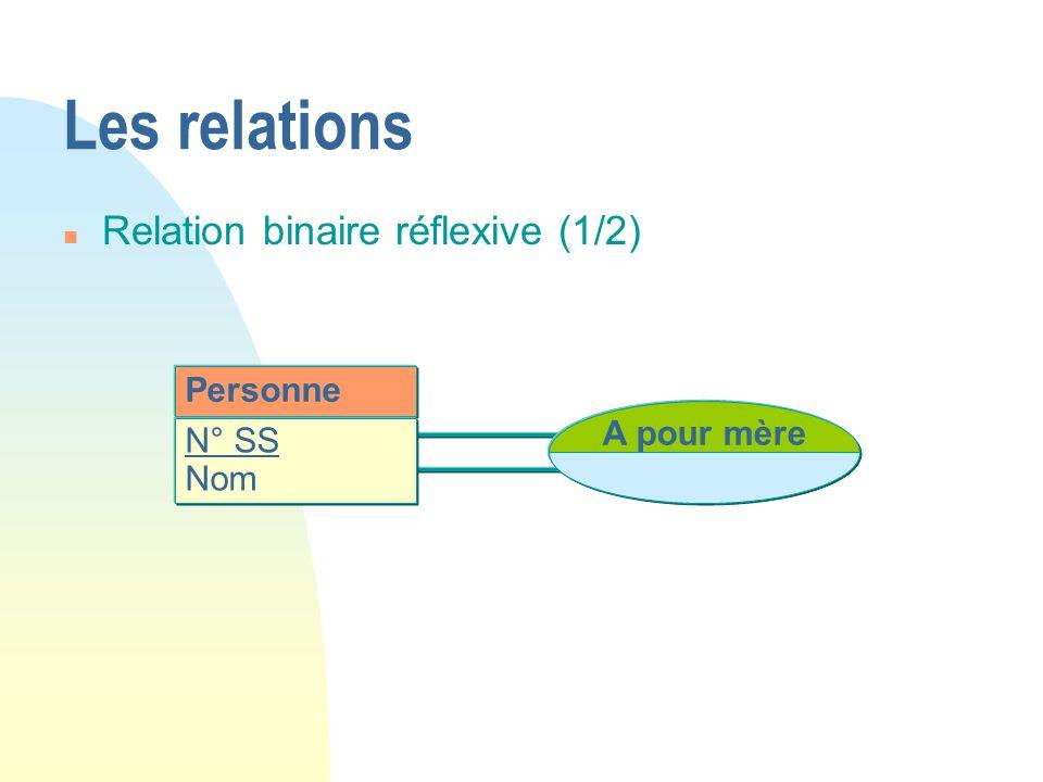 Personne N° SS Nom A pour mère Les relations n Relation binaire réflexive (1/2)
