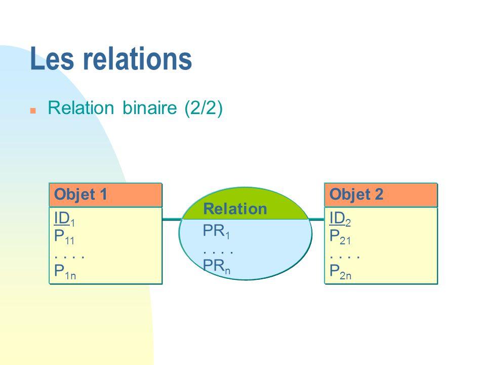 Objet 1 ID 1 P 11.. P 1n Objet 2 ID 2 P 21.. P 2n Relation PR 1.. PR n Les relations n Relation binaire (2/2)
