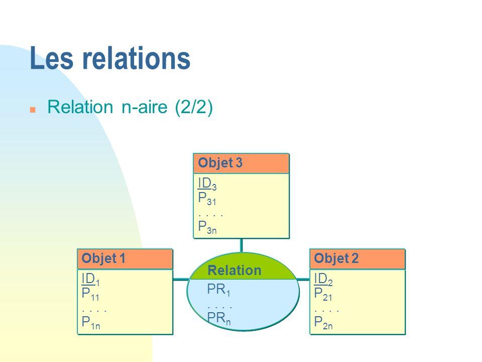 Objet 1 ID 1 P 11.. P 1n Objet 2 ID 2 P 21.. P 2n Relation PR 1.. PR n Objet 3 ID 3 P 31.. P 3n Les relations n Relation n-aire (2/2)