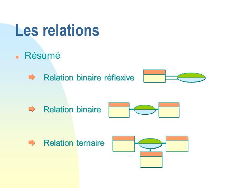 Relation binaire réflexive Relation binaire Relation ternaire Les relations n Résumé