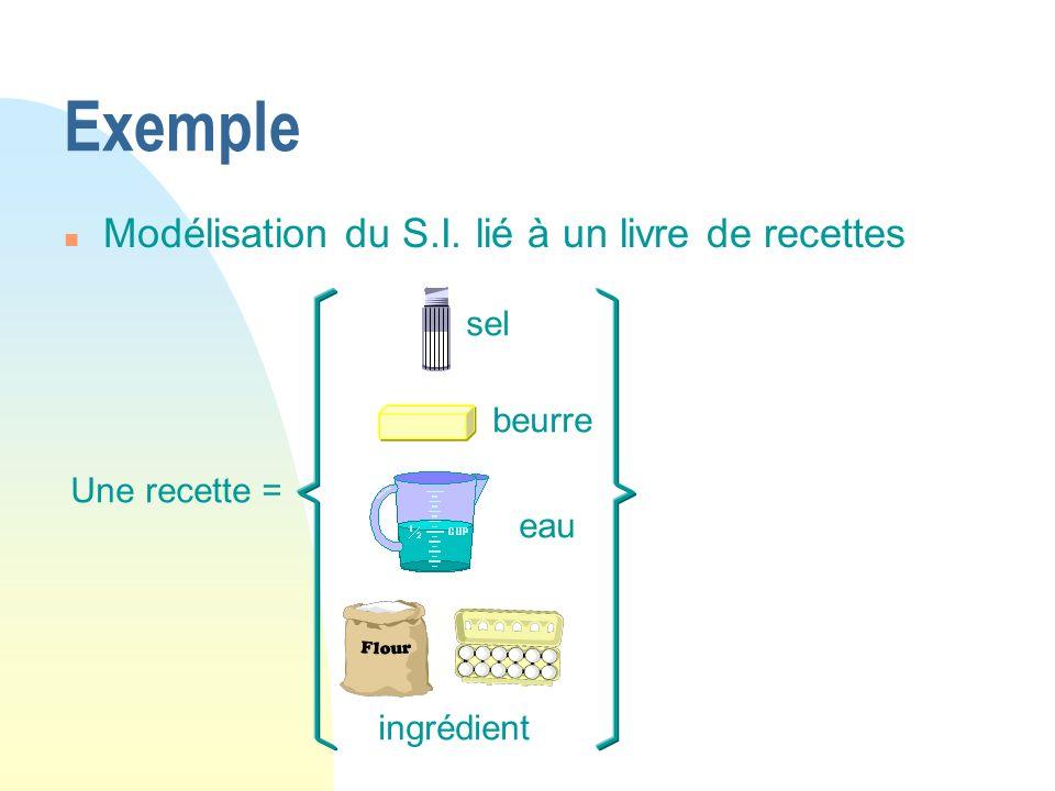 Une recette = sel beurre eau ingrédient Exemple n Modélisation du S.I. lié à un livre de recettes