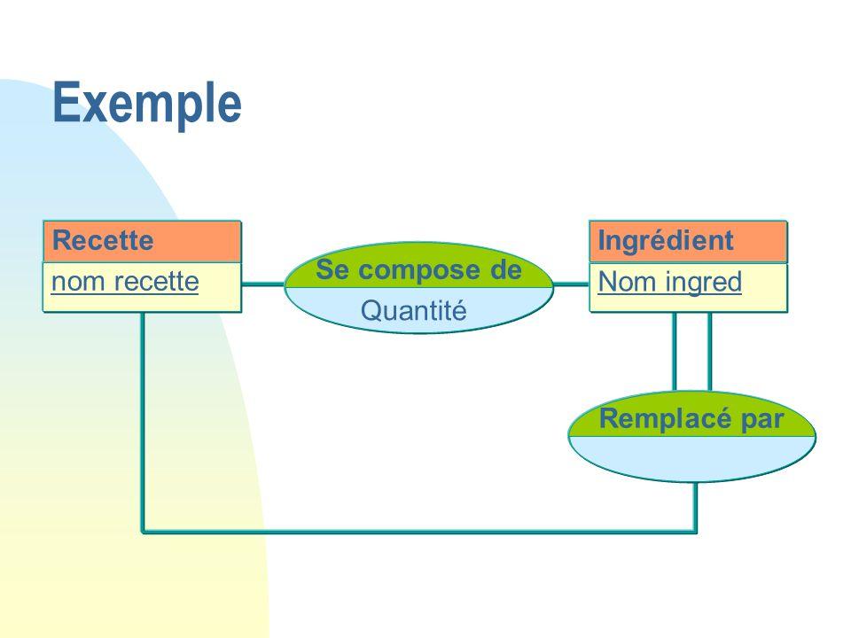 Recette nom recette Se compose de Quantité Ingrédient Nom ingred Remplacé par Exemple