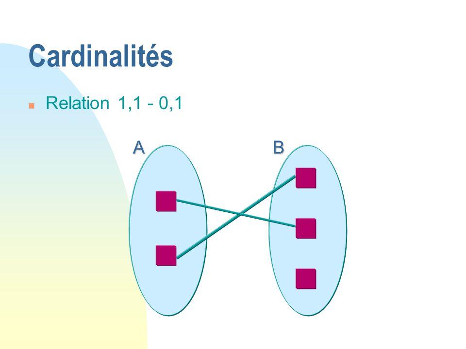 AB Cardinalités n Relation 1,1 - 0,1