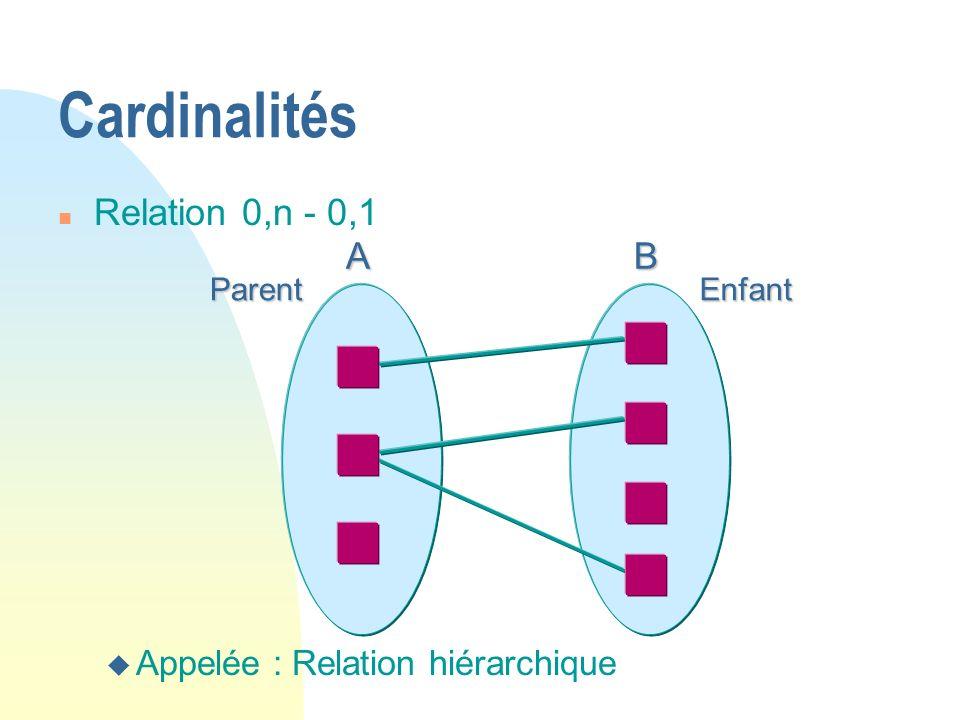 ABParentEnfant Cardinalités n Relation 0,n - 0,1 u Appelée : Relation hiérarchique
