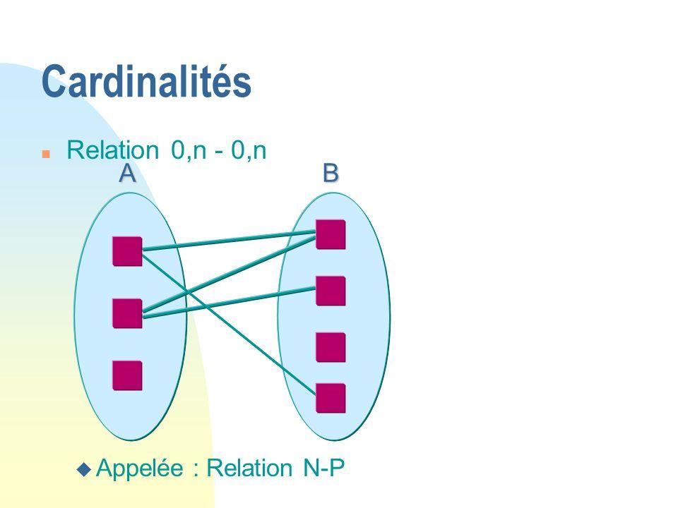 Cardinalités AB n Relation 0,n - 0,n u Appelée : Relation N-P