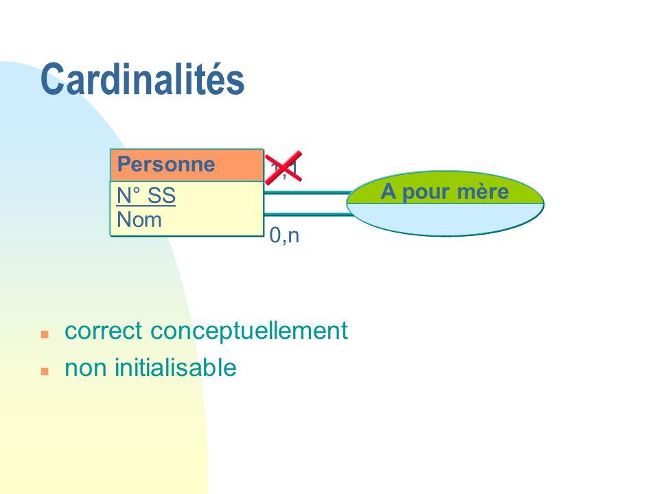 Personne N° SS Nom A pour mère 1,1 0,n Cardinalités n correct conceptuellement n non initialisable