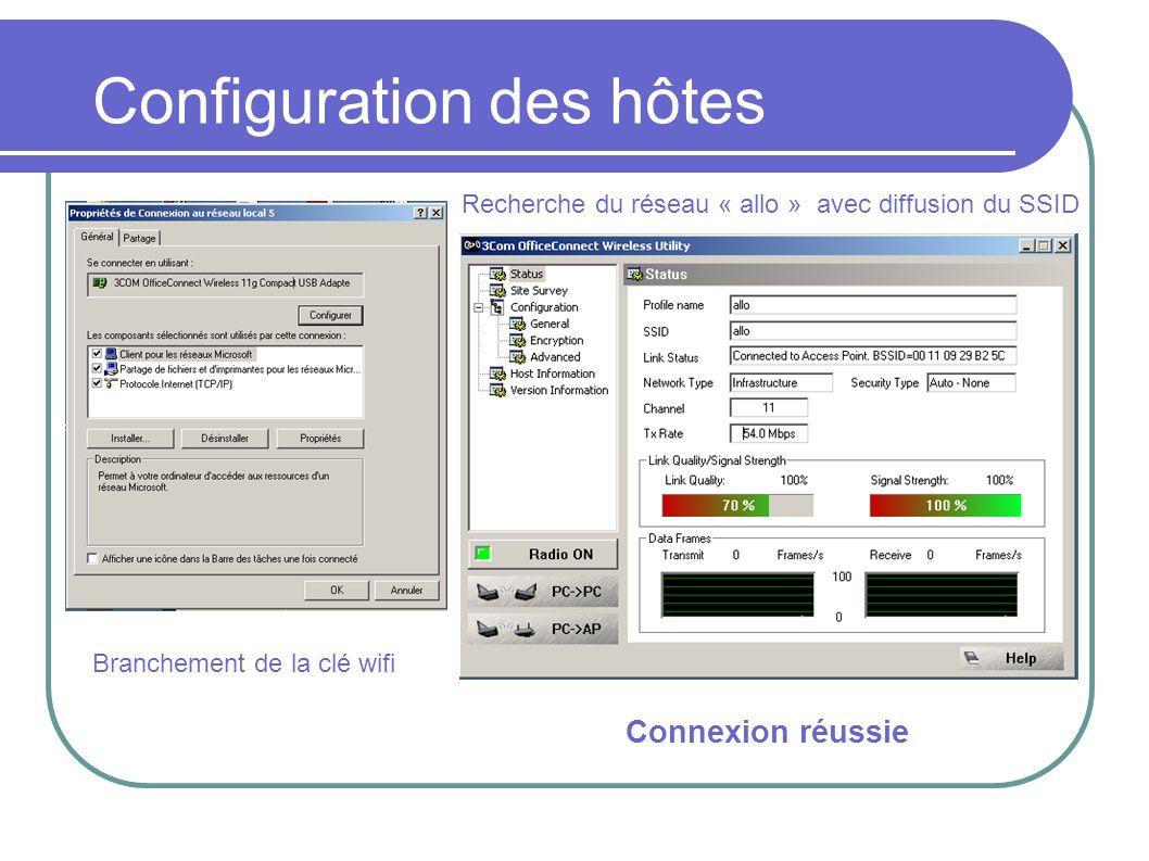 Configuration des hôtes Branchement de la clé wifi Recherche du réseau « allo » avec diffusion du SSID Connexion réussie