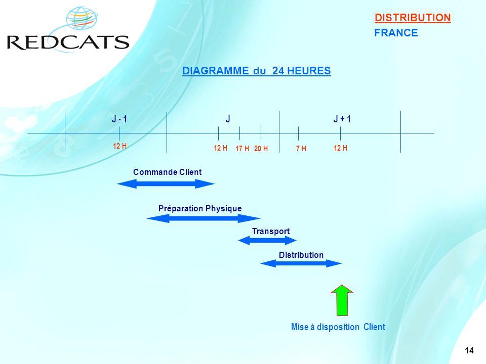 14 FRANCE DISTRIBUTION DIAGRAMME du 24 HEURES J - 1JJ + 1 12 H 17 H20 H 7 H 12 H Commande Client Préparation Physique Transport Distribution Mise à di