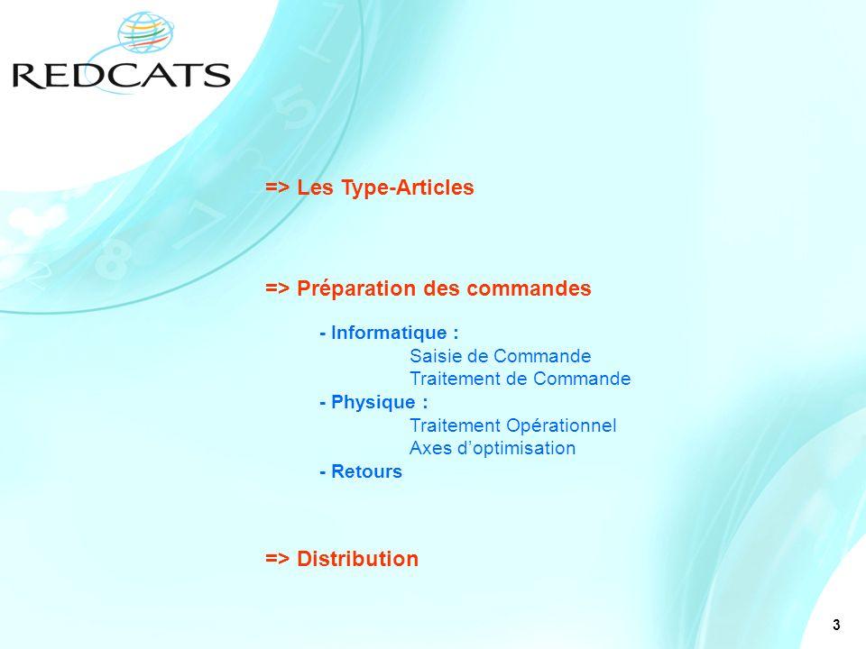 3 => Les Type-Articles => Préparation des commandes - Informatique : Saisie de Commande Traitement de Commande - Physique : Traitement Opérationnel Ax