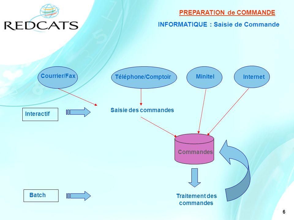 6 INFORMATIQUE : Saisie de Commande Saisie des commandes Traitement des commandes PREPARATION de COMMANDE Interactif Batch Téléphone/Comptoir Minitel