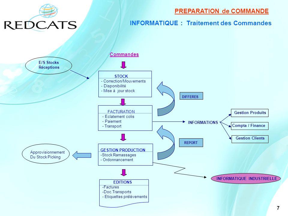 7 INFORMATIQUE : Traitement des Commandes PREPARATION de COMMANDE Commandes E/S Stocks Réceptions STOCK - Correction/Mouvements - Disponibilité - Mise